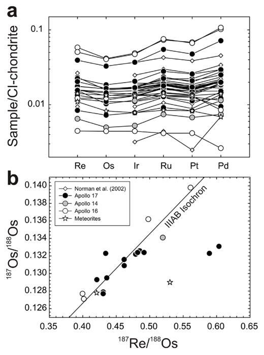 (a) Average CI-chondrite normalized HSE abundances and (b) 187Re/188Os versus 187Os/188Os for lunar impact melt breccias. Data are from Puchtel et al. (2008), Fischer-Gödde and Becker (2012), and Sharp et al. (2014). Shown in (b) is the 4.568 Ga IIIAB iron isochron from Smoliar et al. (1996). 'Meteorites' refers to lunar regolith breccia meteorites.