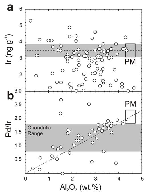 Estimating mantle composition using terrestrial peridotites. (a) Ir versus Al2O3 for a global suite of variably melt-depleted peridotites. The solid horizontal line represents a regression for all samples with > 2 wt.% Al2O3. The intersection of the trend with the estimated range for Al2O3 in the primitive mantle, and the associated uncertainties (shaded region) gives an Ir concentration for PM of 3.5 ± 0.4 ng.g−1. (b) Pd/Ir versus Al2O3 for a global suite of variably melt-depleted peridotites allow the elemental ratio determination of PM and, consequently estimated abundances of the HSE relative to Ir. The gray band in (b) is Pd/Ir for chondritic meteorites. Methods and data are from Becker et al. (2006) and references therein.