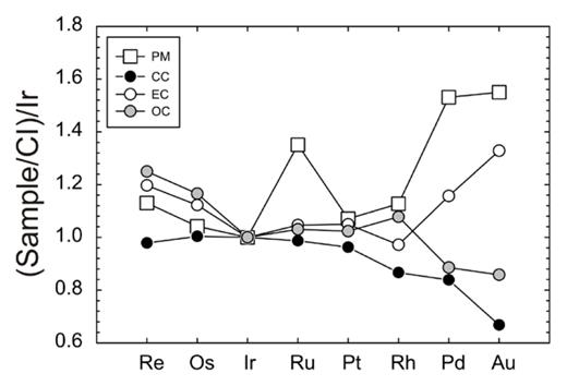 Plot of the estimated concentrations of the HSE in the primitive mantle (PM) double normalized to CI chondrite concentrations (Orgueil) and the ratio of Ir/CI. Error bars are not shown to aid in clarity. Palladium and Au values for PM only overlap with enstatite chondrite compositions. Data sources are listed in the tables and CC = carbonaceous chondrites, EC = enstatite chondrites and OC = ordinary chondrites.