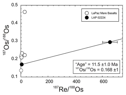 187Re/188Os versus 187Os/188Os diagram for the LaPaz mare basalt meteorites. Fractions of LAP 02224, one with (high Re/Os) and one without (low Re/Os) fusion crust yield an apparent age of ~11.5 Ma. This relationship is interpreted to reflect recent disturbance of the Re-Os isotope system from atmospheric entry, friction heating and mobilization of Re in the meteorite. Data from Day et al. (2007).