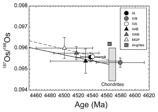Initial 187Os/188Os versus age, derived from 187Re-187Os isochrons for magmatic iron meteorites (IA, IVB, IVA, IIAB, IIIAB), main group pallasites (MGP) and angrites (estimated from least disturbed samples). Also shown is the field for least-disturbed chondrite compositions. Solid line shows the chondritic evolution line from the average initial 187Os/188Os of chondrites and the dashed line shows the regression through the iron meteorite initial compositions. Data sources are provided in the text and provide a Solar System 187Os/188Os initial value of 0.0952 ± 0.0002.