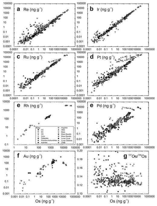 Correlations of Os versus HSE and 187Os/188Os in a combined dataset of > 750 planetary materials discussed in this study. The HSE span up to ten orders of magnitude abundance variations, between iron meteorites and mare basalts, lunar crustal samples and some eucrites that have extremely low abundances of the HSE. Note strong deviations from correlations for some iron meteorites, probably reflecting liquid metal–solid metal partitioning. CC = carbonaceous chondrite; EC = enstatite chondrite; OC = ordinary chondrite; HED = howardite–eucrite-diogenite meteorite.
