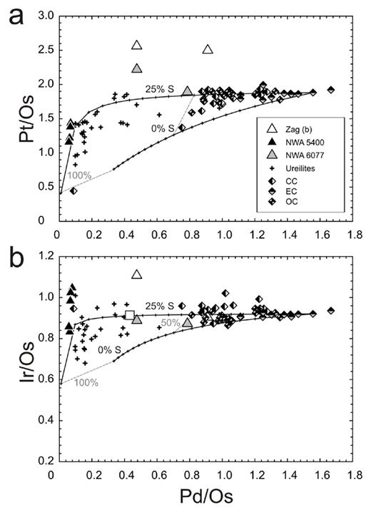 Plots of Pd/Os versus (a) Pt/Os and (b) Ir/Os for primitive achondrites and chondrites, with calculated compositions of metal residues. Shown are chondrite (Horan et al. 2003; Fischer-Gödde et al. 2010) ureilite (Rankenburg et al. 2008) and brachinite-like achondrite compositions (Day et al. 2012b). The melt calculations model the composition of residues that result from single episodes of batch melting. The starting HSE composition is the bulk composition of Orgueil with concentrations adjusted assuming that all of the HSE were originally in metal and that metal comprises 5% of the bulk. Curves show compositions of residues resulting from no sulfur, and 25% sulfur. Fractions of residue are labelled and are in increments of 5%. Solid-metal–liquid-metal D values were calculated using the parameterization of Chabot and Jones (2003). Carbonaceous chondrite [CC]; enstatite chondrite [EC]; ordinary chondrite [OC].