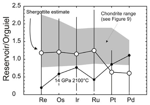 Plot of the range of chondrite compositions (from Figure 9) versus martian mantle estimates from shergottite meteorites (Table 2 – MgO-HSE regression method) and high-P and high-T experimental constraints on martian mantle composition (Righter et al. 2015) (× 150). Estimates of martian mantle composition from shergottite meteorites are associated with large uncertainties (error bars). The high-P, high-T estimate of martian mantle HSE content at 14 GPa and 2100 °C does not reproduce chondritic Re/Os. Note linear scale. Orgueil normalization from Table 3.