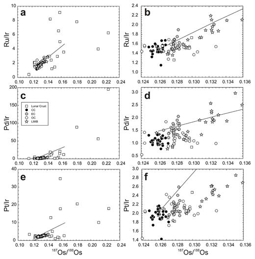Plots of 187Os/188Os versus (a, b) Ru/Ir, (c, d) Pd/Ir and (e, f) Pt/Ir for lunar crustal rocks, carbonaceous chondrites (CC), enstatite chondrites (EC), ordinary chondrite (OC) and lunar impact melt breccias (LIMB). Solid lines are mixing models between and average lunar crustal composition and a chondritic composition. The model curves show mixing trajectories of exogenous chondritic impactor material that mixes with endogenous melt generated during impact on the Moon. This form of mixing can potentially explain high Ru/Ir and Pd/Ir seen in some LIMB. Data sources are provided in the text.