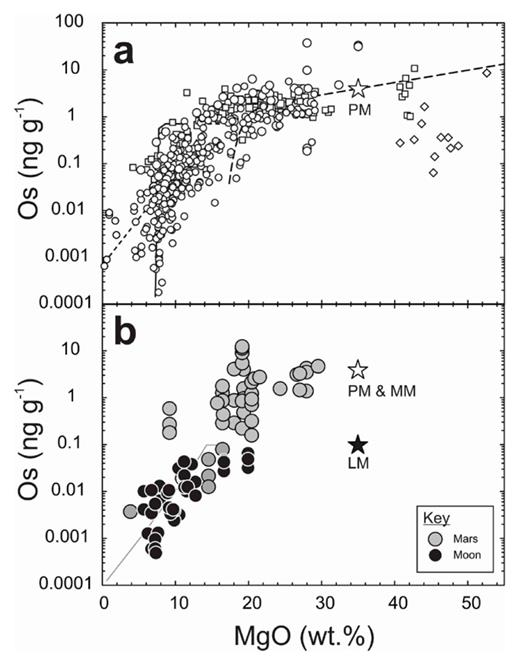 Plots of MgO content (wt.%) versus Os (ng.g−1) for (a) terrestrial volcanic rocks. Lines show modeled differentiation trends using methods of Rehkämper et al. (1999) and assuming: (1) short-dashed line – initial tholeiitic melt with 200 μg.g−1 S; (2) long-dashed line running through PM – calculated cumulate assemblage evolution during differentiation; (3) solid line –MORB evolution adapted from Bézos et al. (2005). (b) MgO versus Os abundance correlations for martian meteorites and lunar mare basalts. Lunar basalts have significantly lower HSE abundances than martian or terrestrial basalts, consistent with partial melting from a lunar mantle with 40 times lower HSE abundances than the terrestrial mantle. Gray model line shows melting model for an initial mare basalt melt with 0.07 ng.g−1 Os 200 μg.g−1 S. Stars for LM (lunar mantle), MM (martian mantle), PM (terrestrial primitive mantle) are from Table 2. Figure adapted from Day (2013).