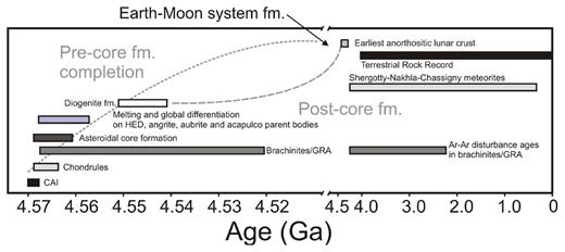 Time-scales of Solar System formation and post-core formation accretion. Shown are the ages of crystallization of calcium-aluminium-rich inclusions (CAI's), chondrules and various meteorites, lunar Apollo mission samples and terrestrial rocks. Also shown is the approximate timing of Earth–Moon system formation (at least 30 Ma after Solar System formation), and lines showing approximately when the completion of core growth (Pre-core fm. completion) and major stage(s) of late accretion (Post-core fm.) can currently be estimated from meteorites and terrestrial rocks.