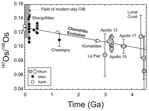 Calculated initial 187Os/188Os values for martian meteorites, lunar mare basalts and pristine crustal rocks and terrestrial komatiites and peridotites plotted relative to the averaged 'chondritic evolution' curve of carbonaceous chondrites (from Walker et al. 2002). The figure is adapted from Day and Walker (2015).