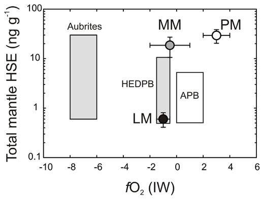 Total HSE concentration estimated for parent bodies versus oxidation state (log units relative to iron-wüstite buffer). Fields for aubrites, Howardite–Eucrite–Diogenite parent body (HEDPB) and angrite parent body (APB) reflect the conservative range of HSE compositions measured in the meteorites. fO2 states are taken from Dale et al. (2012) and van Acken et al. (2012) LM, MM, and PM stand for lunar, martian and primitive terrestrial mantles, respectively.