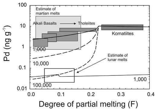 Melting models for terrestrial Pd concentrations as a function of partial melting (F) for different sulfide–melt partitioning (1000, 10,000, 100,000) in a columnar melting regime. Terrestrial volcanic rocks ranging from komatiites to tholeiites and alkali basalts are shown as dark gray boxes (from Day 2013). The field of estimated partial melting and Pd concentrations of martian shergottites and lunar mare basalts are from Brandon et al. (2012) and Day and Walker (2015), respectively, with melt contents estimated from shergottites and lunar mare basalts with a range of MgO contents (< 10 to >19 wt. % MgO). The lower solid line is sulfide-melt partitioning assuming a lower S concentration in the lu nar mantle (~75 μg.g−1) relative to the terrestrial or martian mantles (> 200 μg.g−1) and lower initial mantle source composition (Day and Walker 2015). Palladium is assumed to be perfectly incompatible in silicates and the terrestrial model assumes a primitive mantle Pd composition.