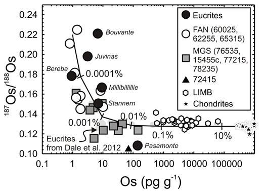 Os concentration (pg.g−1) versus 187Os/188Os for lunar pristine crustal rocks, lunar impact-melt breccias (LIMB; Puchtel et al. 2008) and chondrites (Horan et al. 2003) versus data for six eucrite falls (unpublished data of first author) and eucrites from Dale et al. (2012). Curve shows mixing between a hypothetical pristine ferroan anorthosite [FAN] lunar crust composition (represented by large aliquants of Apollo FAN 60025: 187Os/188Os = ~0.22; Os = 1 pg.g−1) and average chondrite composition (187Os/188Os = 0.1275; Os = 840,000 pg.g−1). Percentages (by mass) of the chondritic component are labeled. Note that the Os concentration data are logarithmic. Elevated HSE abundances and near-chondritic 187Os/188Os of some magnesian suite [MGS] samples (e.g., 77215, 78235) and Pasamonte, most likely indicate traces of meteoritic contamination.