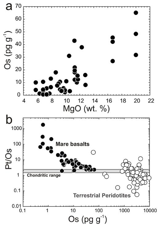 MgO regression (a) versus interelement co-variation method (b) for estimating planetary mantle HSE abundances using lunar mare basalts. For MgO regression, a mantle MgO value is assumed and correlations of compatible HSE with MgO are used to regress to a mantle HSE content. In the interelement co-variation method, ratios of the HSE are plotted versus elemental concentration. Where the regression intercepts the chondritic range it is considered to represent the mantle HSE content. Note the large range in Os concentrations and Pt/Os in terrestrial peridotites (data from Becker et al. 2006; Liu et al. 2009 and references therein).