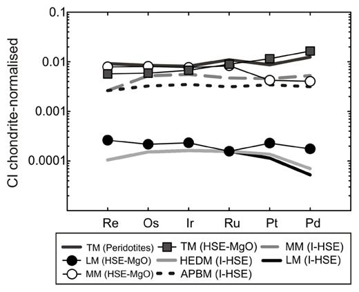 Comparison of terrestrial mantle (TM) composition established from peridotites versus terrestrial, lunar (LM), martian (MM; I-HSE = dashed gray line), howardite-eucrite-diogenite (HEDM) and angrite parent body (APBM) mantle estimates based on HSE–MgO or interelement–HSE (I-HSE) covariation from volcanic products. Values are presented in Table 2 or for I-HSE in HEDM and APBM in Dale et al. (2012). HSE–MgO regression data for the APBM or HEDM are not presented due to the wide range in HSE contents for the meteorite suites, which indicate that further information is required prior to interpreting possible mantle HSE abundances for these bodies.