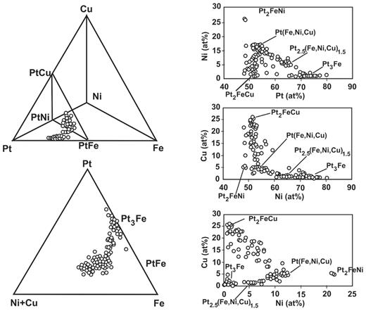 Compositional variation of Pt-alloys hosted in chromitites from the concentrically zoned complexes of the Urals (Kytlym and Uktus). These plots are adapted, replotted and redrawn from Garuti et al. (2002).