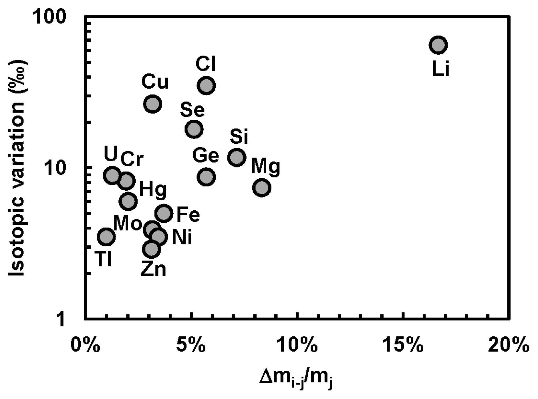 Non Traditional Stable Isotopes Retrospective And Prospective
