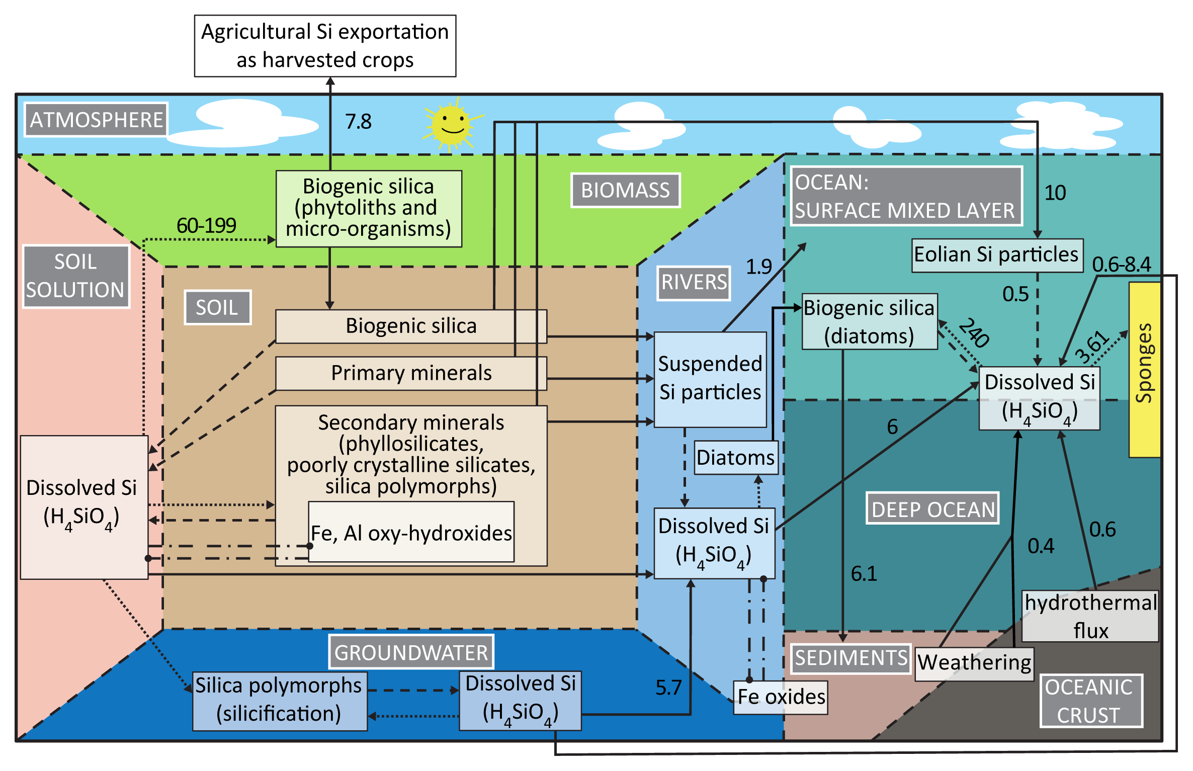 Silicon Isotope Geochemistry | Reviews in Mineralogy and ...