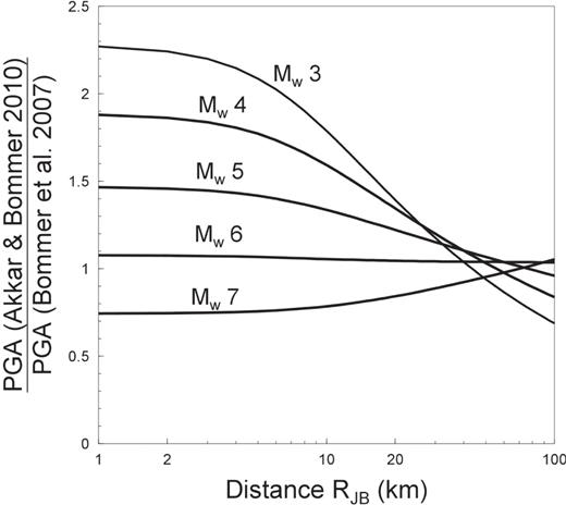 On the selection of ground motion prediction equations for seismic ratios of predicted median peak ground accelerations on rock sites from strike slip earthquakes fandeluxe Gallery