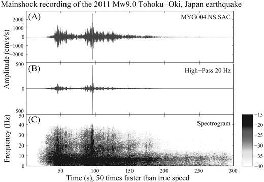 Listening To The 2011 Magnitude 90 Tohoku Oki Japan Earthquake
