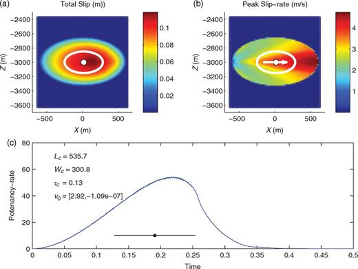 Matlab Toolbox For Estimating The Second Moments Of Earthquake