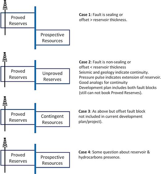 Introduction to the petroleum resources management system and the classification of resources across a fault boundary in the absence of a discovery well in fandeluxe Images