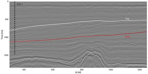 F3 dip-steered median filtered stacked seismic data at inline 362 with well location and bounding horizons of the inverted region.