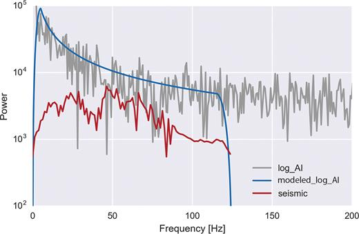 Comparison of well log, seismic, and modeled frequency power spectrum.