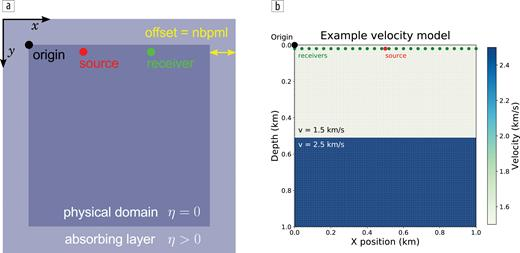 (a) Diagram showing the model domain, with the perfectly matched layer (PML) as an absorbing layer to attenuate the wavefield at the model boundary. (b) The example model used in this tutorial, with the source and receivers indicated. The grid lines show the cell boundaries.