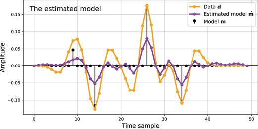 Comparison of the model (black) and the model estimated using conjugate gradient inversion (purple), along with the data (orange) for comparison.
