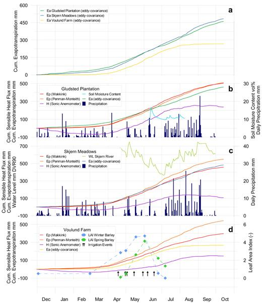 Cumulative sum of actual evapotranspiration (Ea), potential evapotranspiration after Makkink and Penman–Monteith (Ep), sensible heat flux (H), and various ancillary data, including leaf area index (LAI) used in analysis and discussion of the measured evapotranspiration at each site: (a) comparison of actual evapotranspiration from all three sites; (b) Gludsted Plantation; (c) Skjern Meadow; and (d) Voulund Farm.