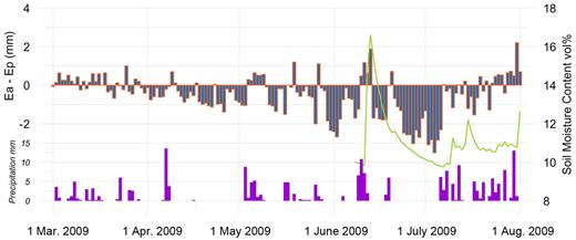 Gludsted Plantation: difference between actual (Ea) and Makkink potential evapotranspiration (Ep) (evapotranspiration deficit) compared with daily precipitation and soil moisture content.