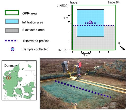 Overview of field site: schematic of the ground penetrating radar (GPR) area, infiltration area, excavations, and sample collection—the infiltration area covers Trace 15–75 in GPR Lines 10–70 (top); and picture from field campaign during acquisition of post-infiltration GPR data (bottom).