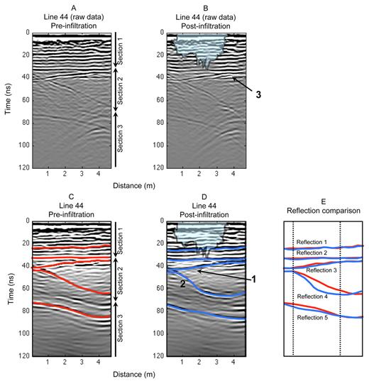 Ground penetrating radar (GPR) radargrams from Line 44: unmigrated data for (A) pre- and (B) post-infiltration, and migrated data from (C) pre- and (D) post-infiltration (migration was performed using an average velocity of 0.125 m/ns; five reflections have been marked on each radargram); and (E) comparison of timing of reflections from the pre- and post-infiltration radargrams.