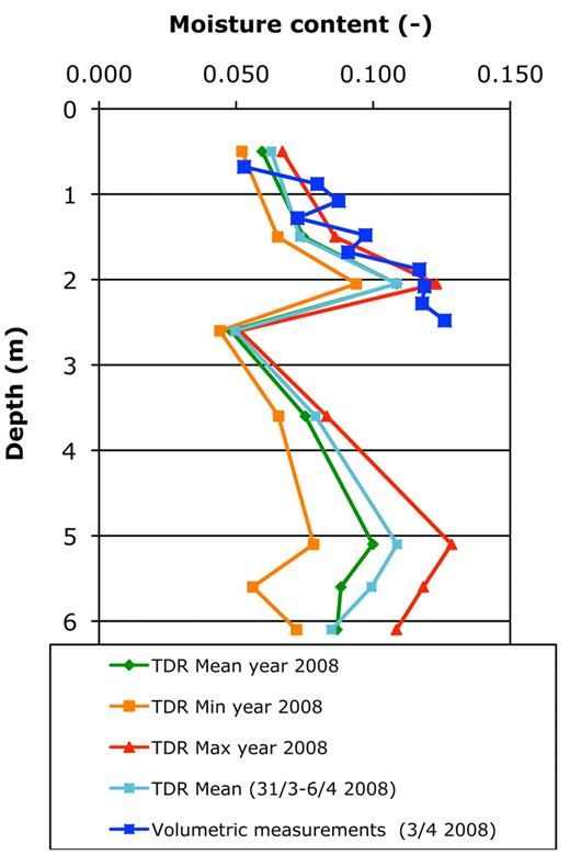 Moisture content measurements from time domain reflectometry (TDR) well and from soil samples obtained at Hjelm Heath after excavation.