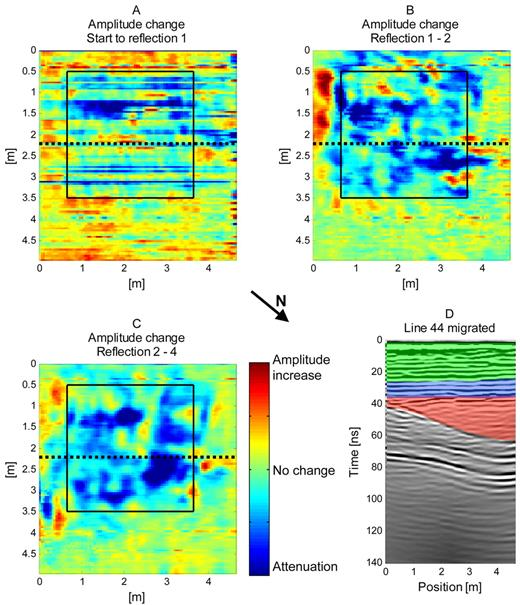 Changes in signal amplitudes for different intervals of the radar data calculated as the difference in root mean square values between data sets: (A) amplitude changes from the surface to Reflection 1; (B) amplitude change between Reflections 1 and 2; (C) amplitude change between Reflections 2 and 4; (D) radargram with intervals used in (A), (B), and (C) marked in green, blue, and red, respectively.