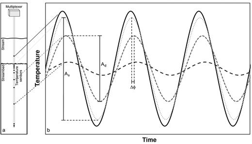 Damping and phase attenuation of temperature with depth: (a) station with temperature sensors at selected depths; (b) temperature signals in stream and two depths (subscripts s = shallow, d = deep) showing the reduction in amplitude (ΔA = As − Ad) and phase shift (Δϕ) (modified from Hatch et al., 2006).