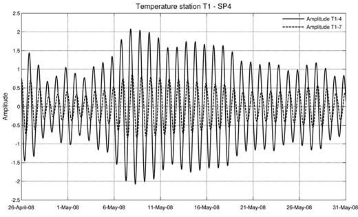 Filtered temperature data for two temperature sensors, 4 and 7 (Sensor Pair 4), at Station T1.