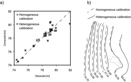 (a) Observed vs. computed hydraulic heads and (b) simulated potentiometric map for the homogeneous and heterogeneous calibrations.