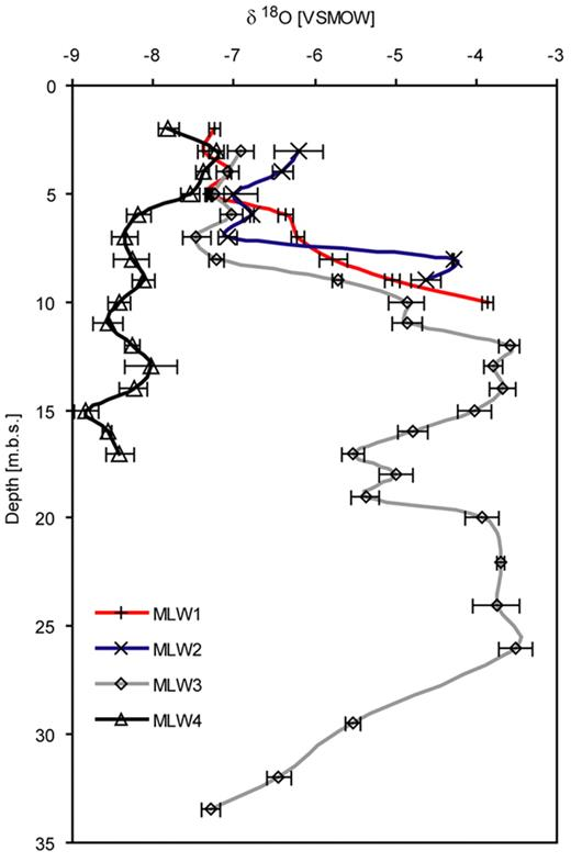 Stable isotope fractionation (δ18O, Vienna Standard Mean Ocean Water [VSMOW]) at Multilevel Wells (MLWs) 1 to 4 by depth in meters below the surface (m.b.s.); MLW1 to MLW3 are located in recharge sites and MLW4 at a discharge site. Water samples were analyzed five times by mass spectrometer.