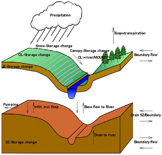Hydrologic fluxes simulated by the hydrologic model.