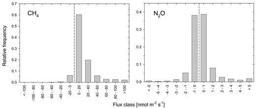 Frequency distribution of bin-averaged flux data for CH4 and N2O. Fluxes shown as positive numbers are directed upward.