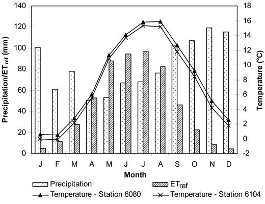 Mean monthly temperature T (°C), precipitation P (mm), and reference evapotranspiration ETref (mm) for the period 1971–1990. For P and ETref the values are averaged for all grid cells, while for T data for stations 6080 and 6104 are shown.