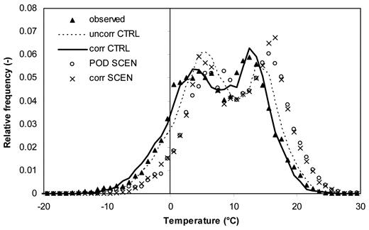 Histogram of observed daily temperature in the period 1971–1990 for a 40-km observational grid cell (number 10) and the mean of all histograms for the 12 RCM grid cells located within the 40-km cell for uncorrected and bias-corrected regional climate model (RCM) control period temperature and scenario temperature using perturbation of observed data (POD) and scaling.