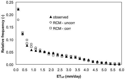 Histogram of observed reference evapotranspiration, ETref, in observational grid cell 10 for the period 1971–1990 and the mean of all histograms of uncorrected and bias-corrected regional climate model (RCM) control period ETref for the 12 RCM grid cells located within the 40-km cell. Only bins up to maximum observed ETref are shown.