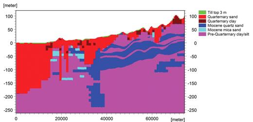West–east geological profile of Skjern catchment (Stisen et al., 2011).