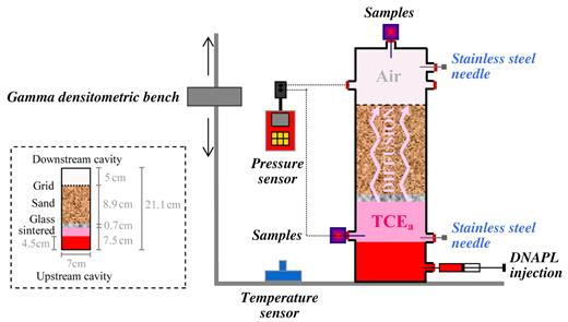 Experimental setup (Cotel, 2008) including injection of dense nonaqueous-phase liquid (DNAPL) and diffusion of trichloroethylene vapor (TCEa).