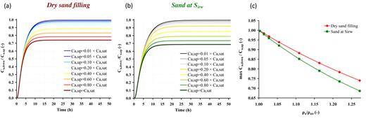 Sensitivity study: influence of the trichloroethylene vapor concentration at the upstream boundary (Ca,up) on the breakthrough curves for (a) dry sand and (b) sand at irreducible water saturation (Sirw); (c) influence of the gas density ρa on the normalized maximum downstream vapor concentration (Ca,down and Ca,up denote the TCE concentration in the downstream cavity and the upstream cavity, respectively; Ca,sat is the TCE saturation concentration; ρa/ρair is the ration between the gas density and the uncontaminated air density).