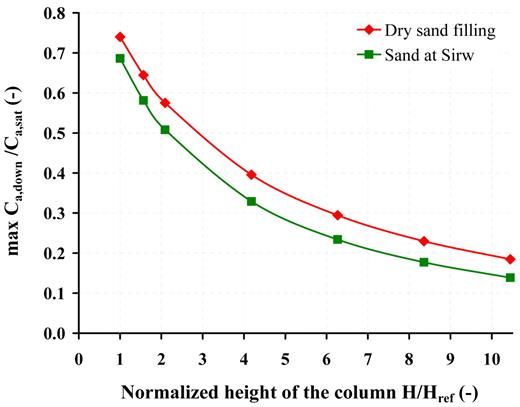 Influence of the column height (H) on the steady-state vapor concentrations at the column outlet (max. Ca,down/Ca,sat, where Ca,down and Ca,sat denote the trichloroethylene concentration in the downstream cavity and the TCE saturation concentration, respectively) for columns with dry sand and sand at irreducible water saturation (Sirw), and Href is the reference height of 0.096 m.