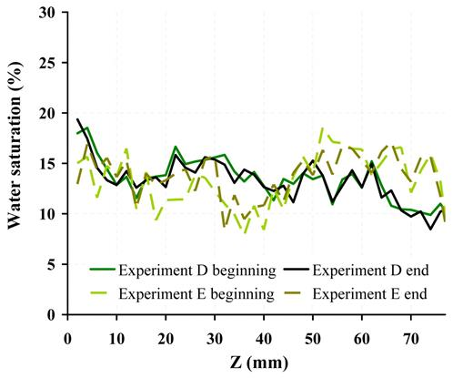 Variation of the water saturation profile during the two experiments (Exp. D and E) conducted on sand at irreducible water saturation.