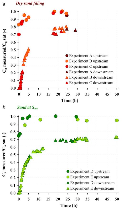 Normalized trichloroethylene (TCE) vapor concentrations measured at the upstream and downstream boundaries of the soil columns: diffusion experiments conducted (a) on dry sand (Exp. A, B, and C) and (b) on sand at irreducible water saturation (Exp. D and E); Ca measured and Ca sat denote the measured TCE concentration and the TCE saturation concentration, respectively.