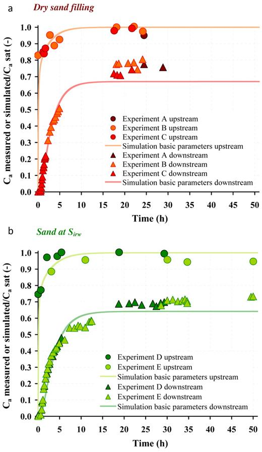 Comparison of simulated and measured trichloroethylene (TCE) breakthrough curves for (a) dry sand (Exp. A, B, and C) and (b) sand at irreducible water saturation (Exp. D and E); Ca measured or simulated and Ca sat denote the measured or simulated TCE concentration and the TCE saturation concentration, respectively.